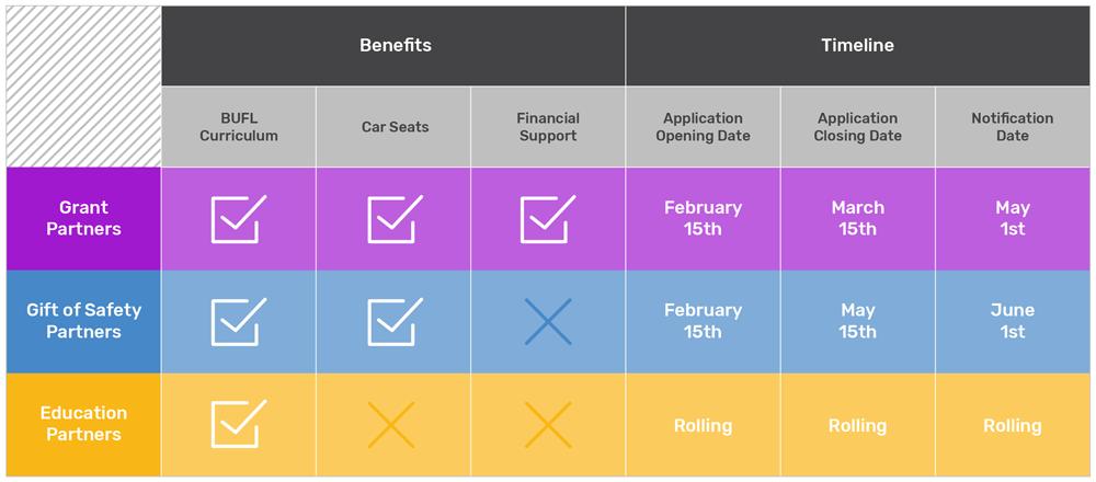 Partner Benefits & Timeline